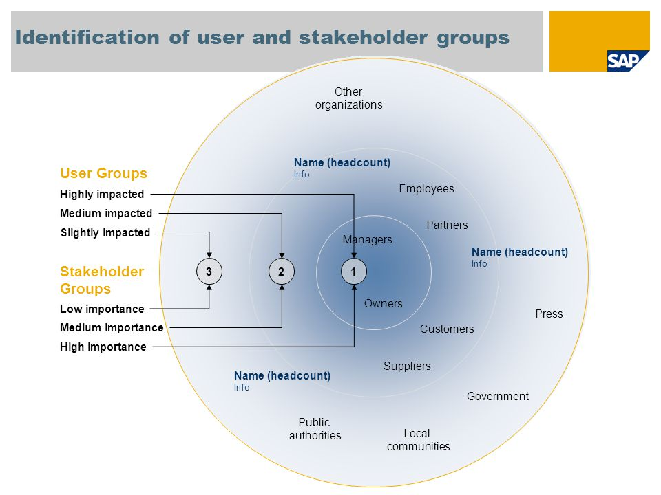 Identification of user and stakeholder groups