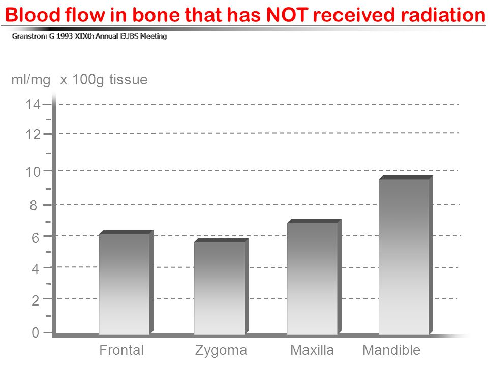 Blood flow in bone that has NOT received radiation