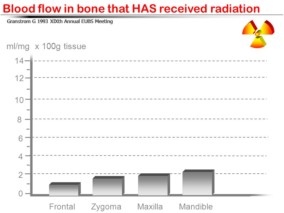 Blood flow in bone that HAS received radiation