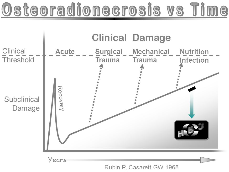 Osteoradionecrosis vs Time