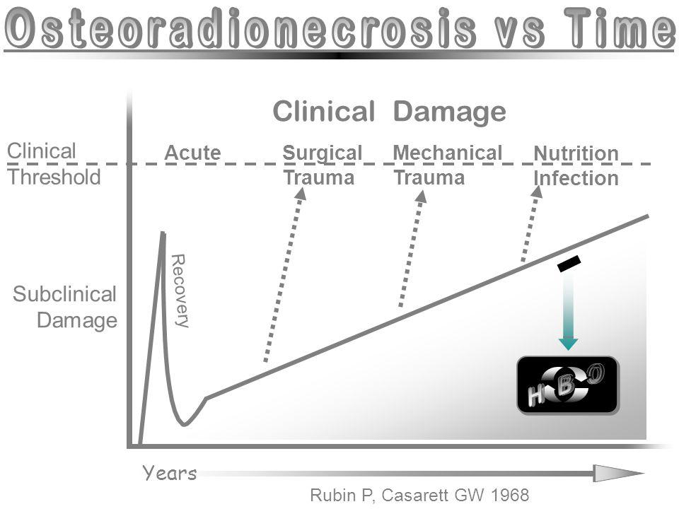 Osteoradionecrosis vs Time