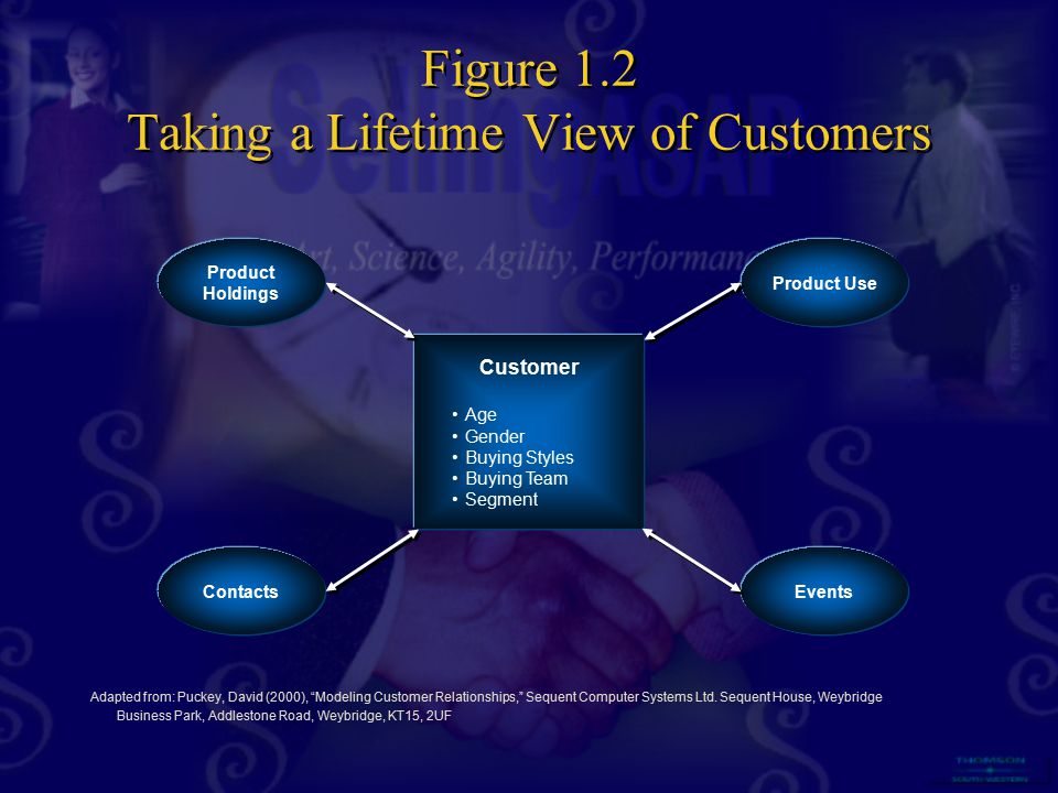 Figure 1.2 Taking a Lifetime View of Customers