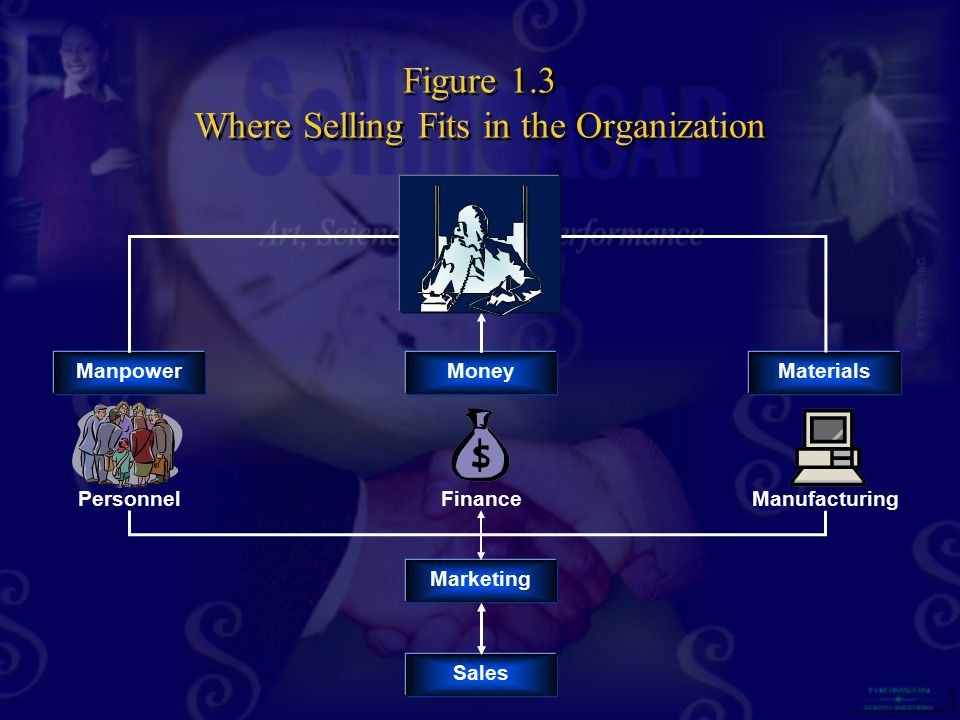 Figure 1.3 Where Selling Fits in the Organization