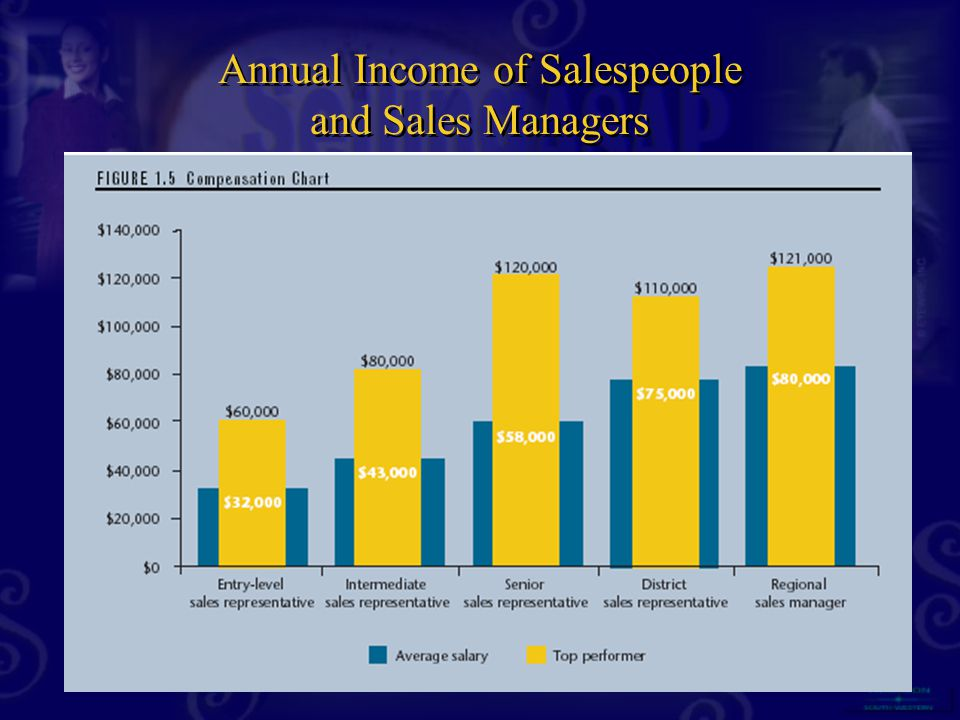 Annual Income of Salespeople and Sales Managers