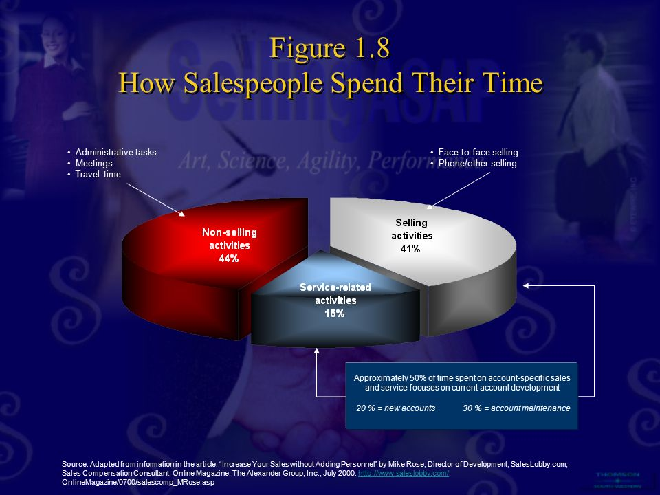 Figure 1.8 How Salespeople Spend Their Time