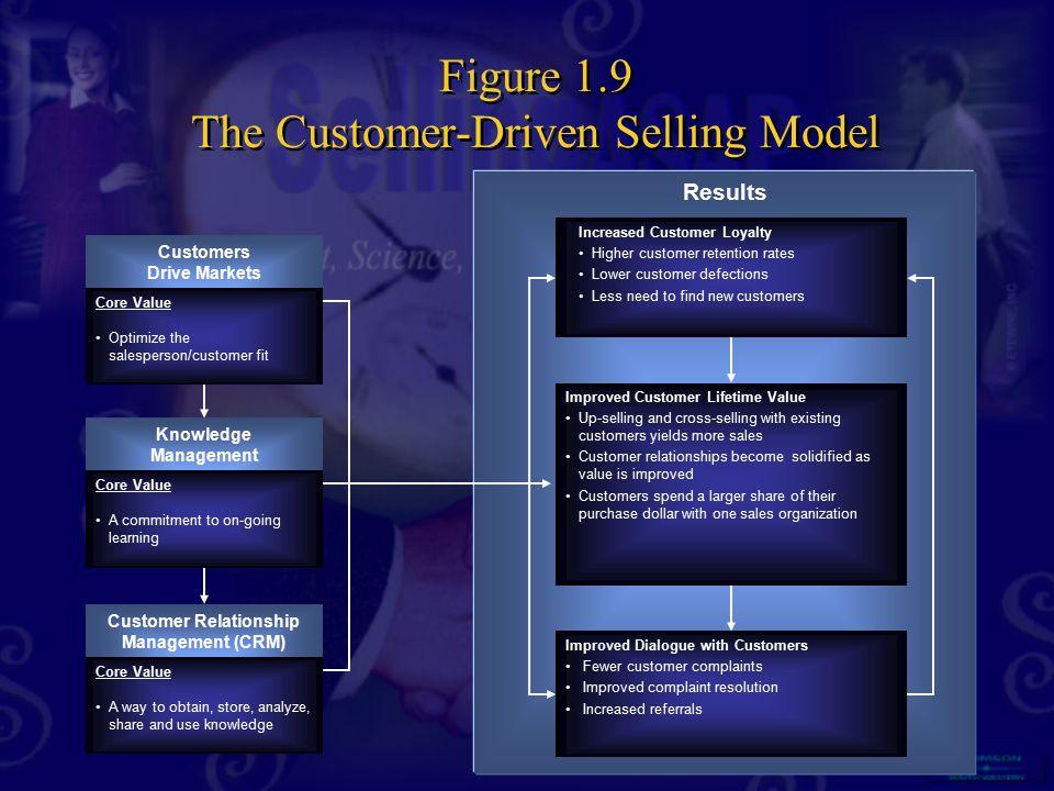 Figure 1.9 The Customer-Driven Selling Model