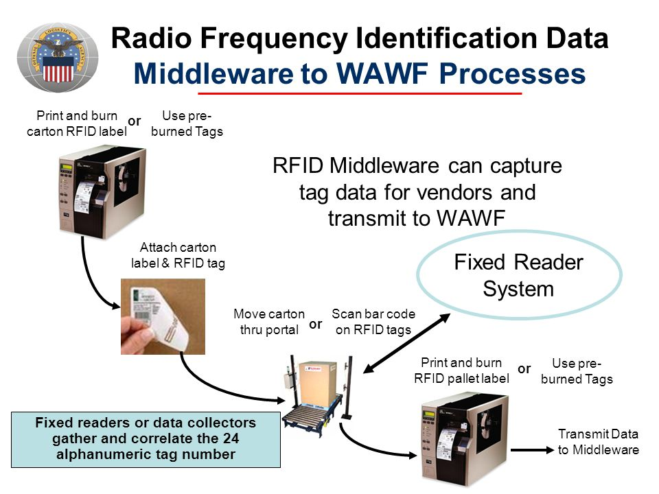 Radio Frequency Identification Data Middleware to WAWF Processes