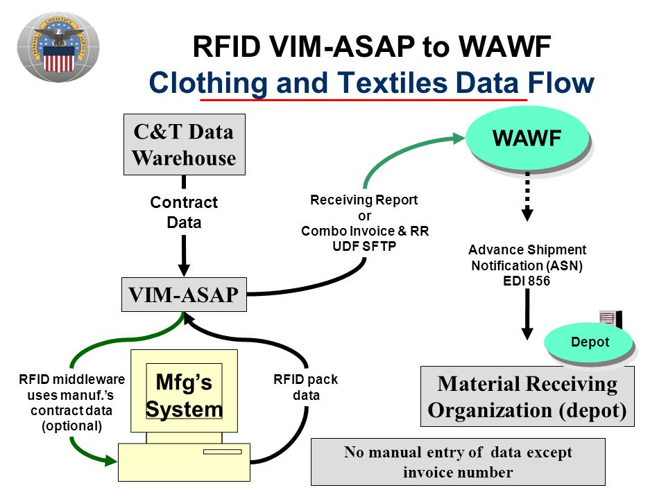 RFID VIM-ASAP to WAWF Clothing and Textiles Data Flow