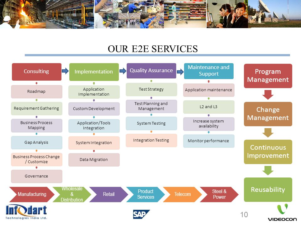 OUR E2E SERVICES Consulting Implementation Quality Assurance