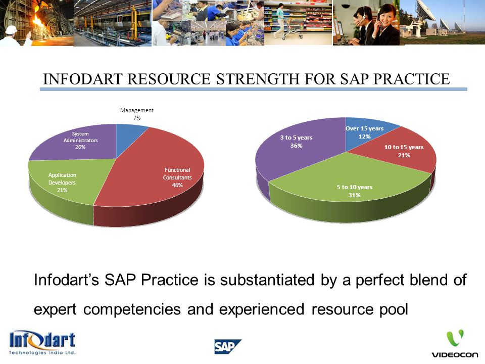 INFODART RESOURCE STRENGTH FOR SAP PRACTICE