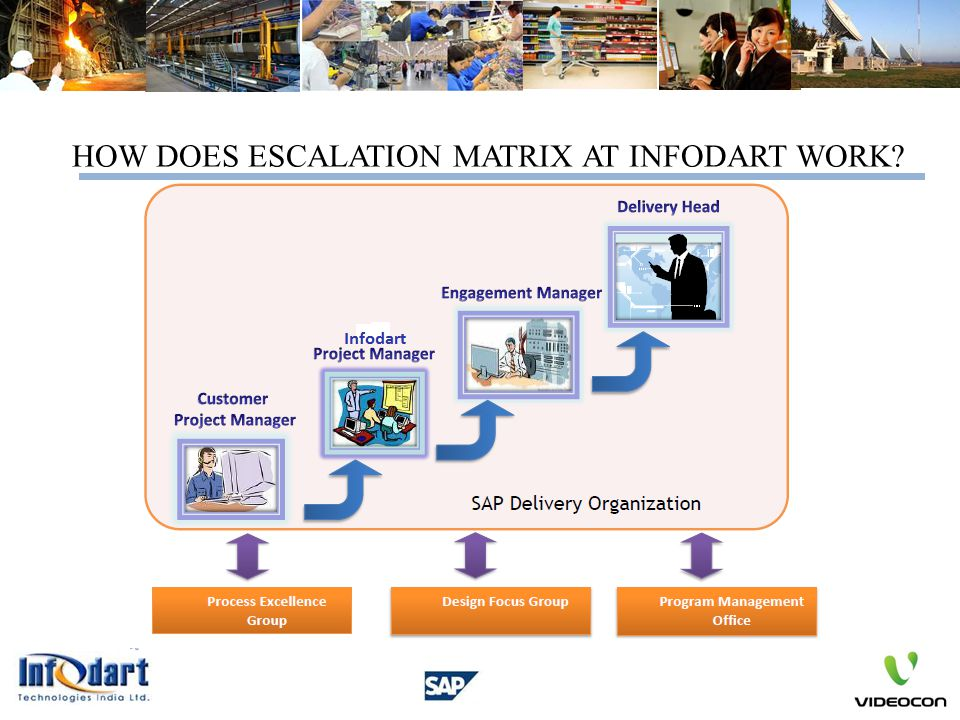 HOW DOES ESCALATION MATRIX AT INFODART WORK