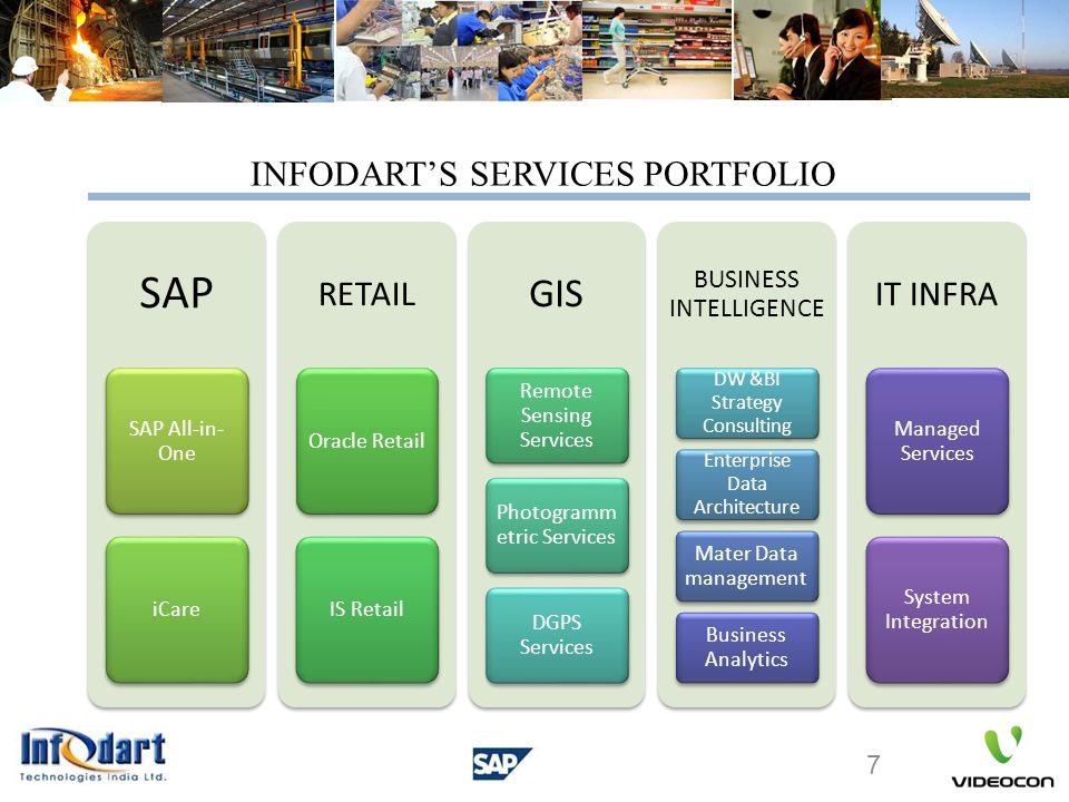 SAP GIS IT INFRA RETAIL INFODART'S SERVICES PORTFOLIO