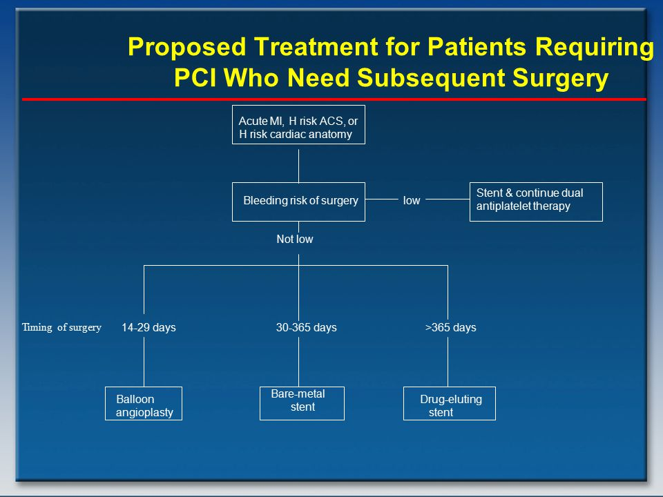Proposed Treatment for Patients Requiring PCI Who Need Subsequent Surgery