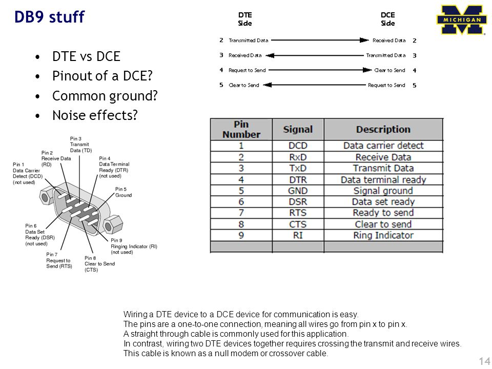 DB9 stuff DTE vs DCE Pinout of a DCE Common ground Noise effects