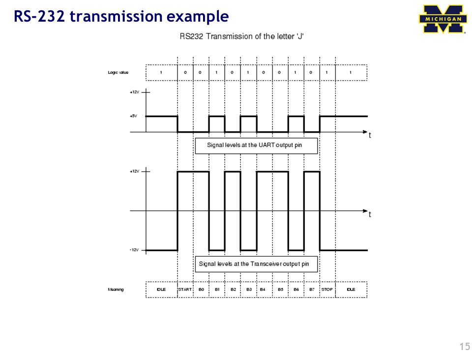 RS-232 transmission example