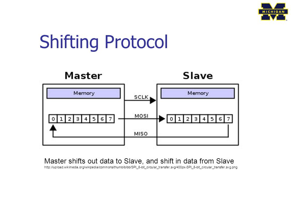 Shifting Protocol Master shifts out data to Slave, and shift in data from Slave.