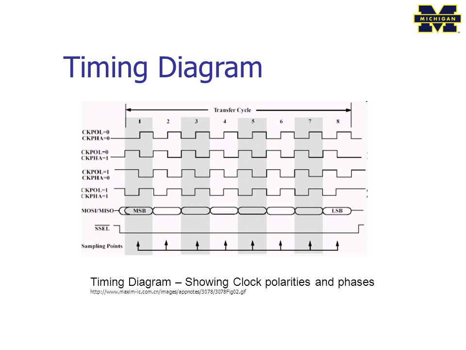 Timing Diagram Timing Diagram – Showing Clock polarities and phases