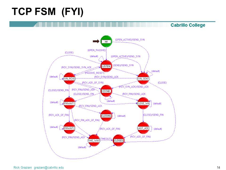 TCP FSM (FYI) Rick Graziani graziani@cabrillo.edu