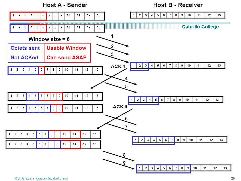 Host A - Sender Host B - Receiver Window size = 6 Octets sent