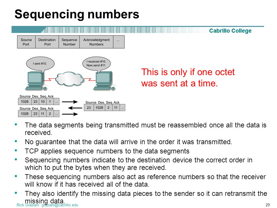 Sequencing numbers This is only if one octet was sent at a time.