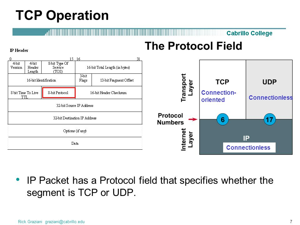 TCP Operation Connection-oriented. Connectionless. Connectionless.
