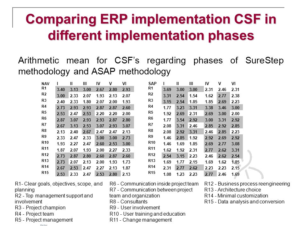 Comparing ERP implementation CSF in different implementation phases