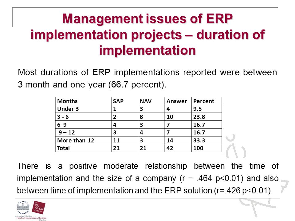 Management issues of ERP implementation projects – duration of implementation