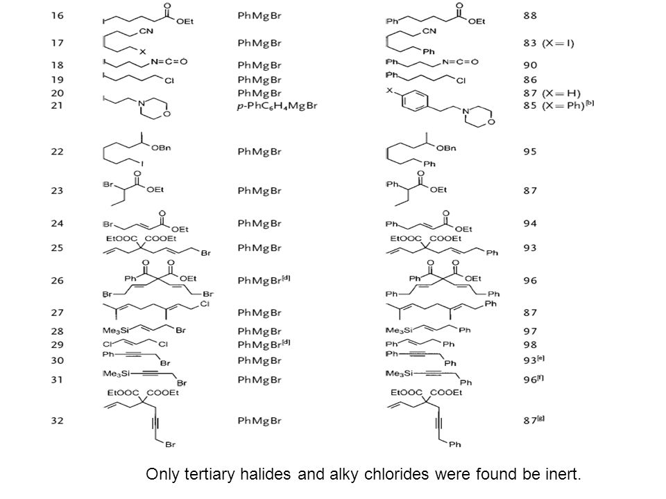 Only tertiary halides and alky chlorides were found be inert.