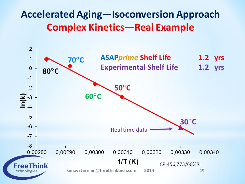 Accelerated Aging—Isoconversion Approach Complex Kinetics—Real Example