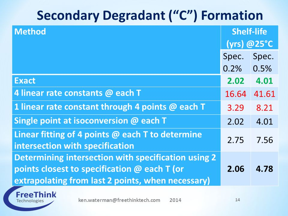 Secondary Degradant ( C ) Formation