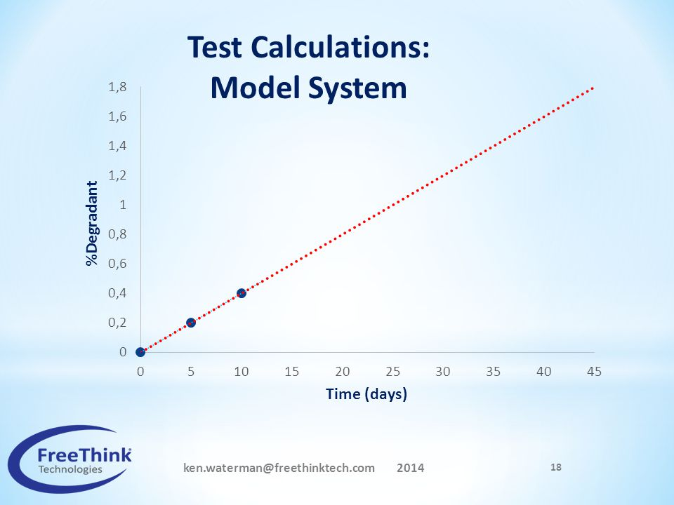 Test Calculations: Model System ken.waterman@freethinktech.com 2014