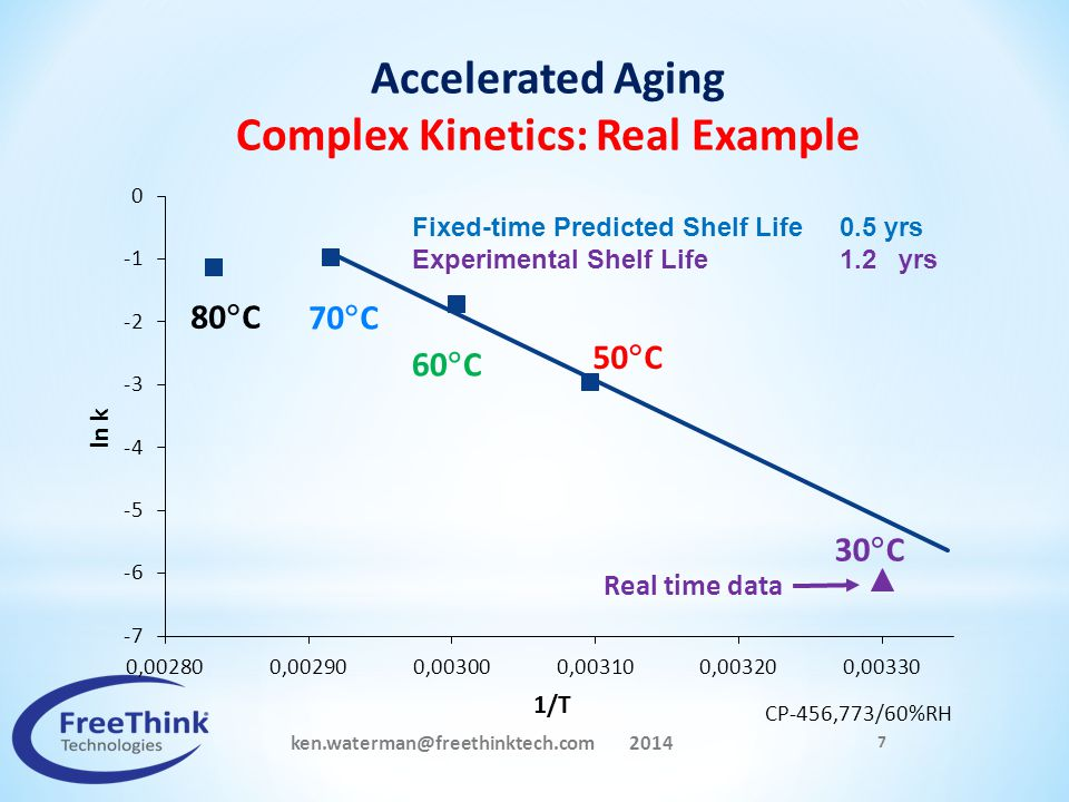 Complex Kinetics: Real Example ken.waterman@freethinktech.com 2014