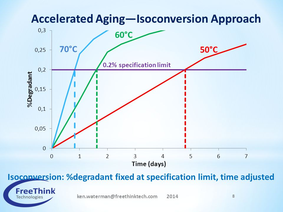 Accelerated Aging—Isoconversion Approach