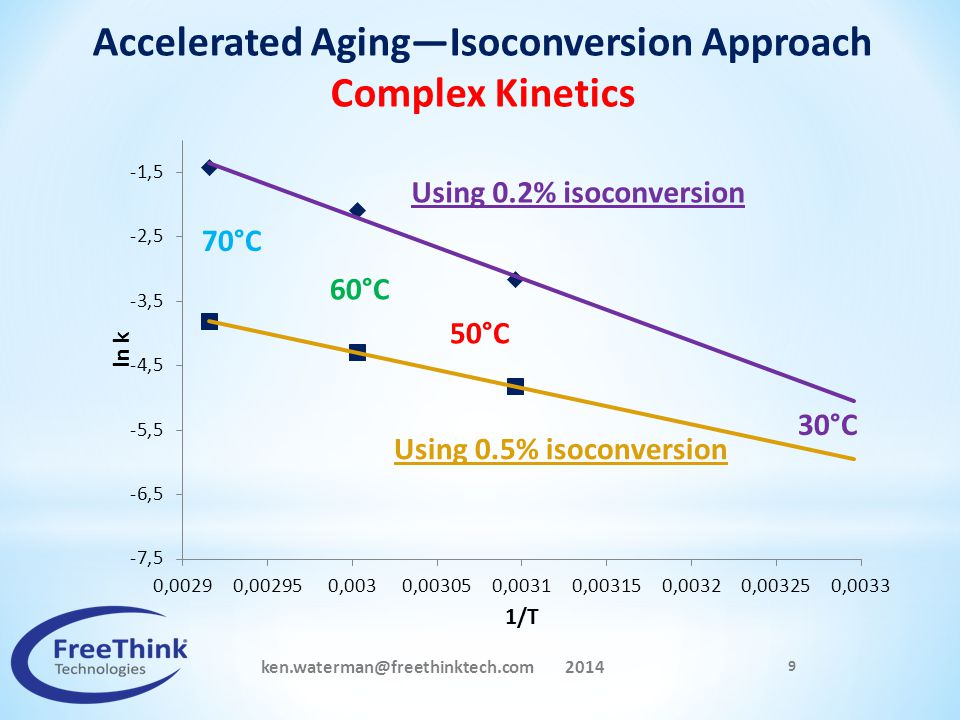 Accelerated Aging—Isoconversion Approach Complex Kinetics