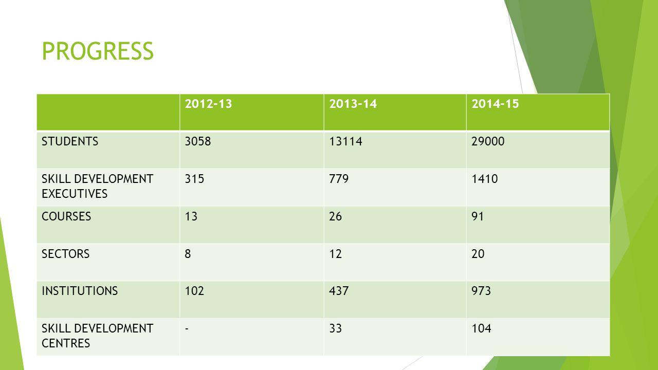 PROGRESS 2012-13. 2013-14. 2014-15. STUDENTS. 3058. 13114. 29000. SKILL DEVELOPMENT EXECUTIVES.