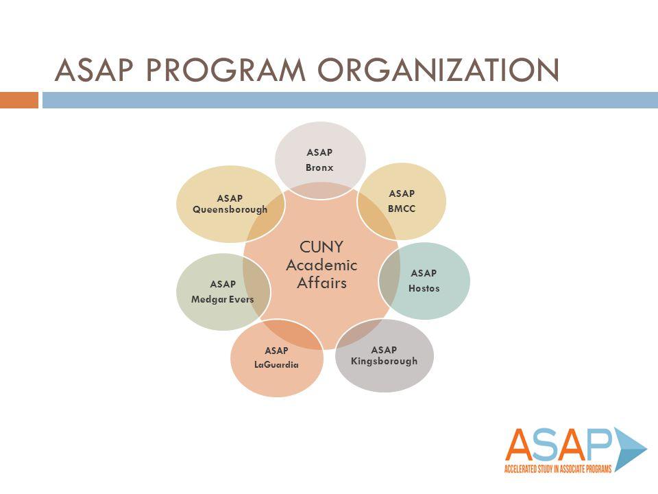 ASAP Program Organization