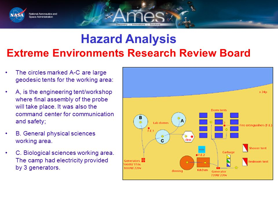 Hazard Analysis Extreme Environments Research Review Board