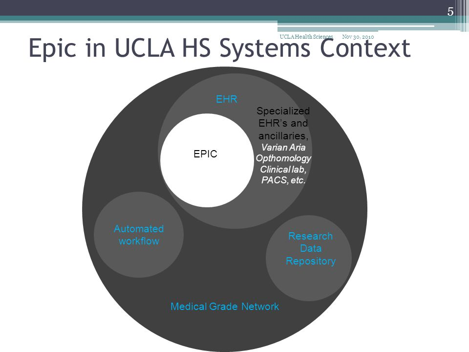 Epic in UCLA HS Systems Context
