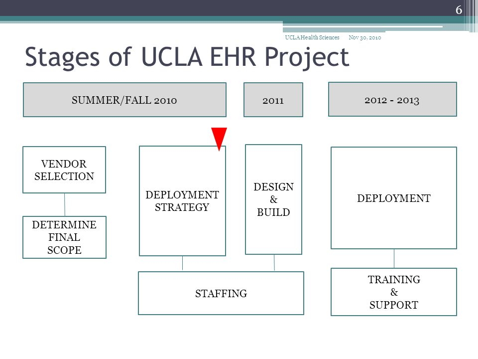 Stages of UCLA EHR Project