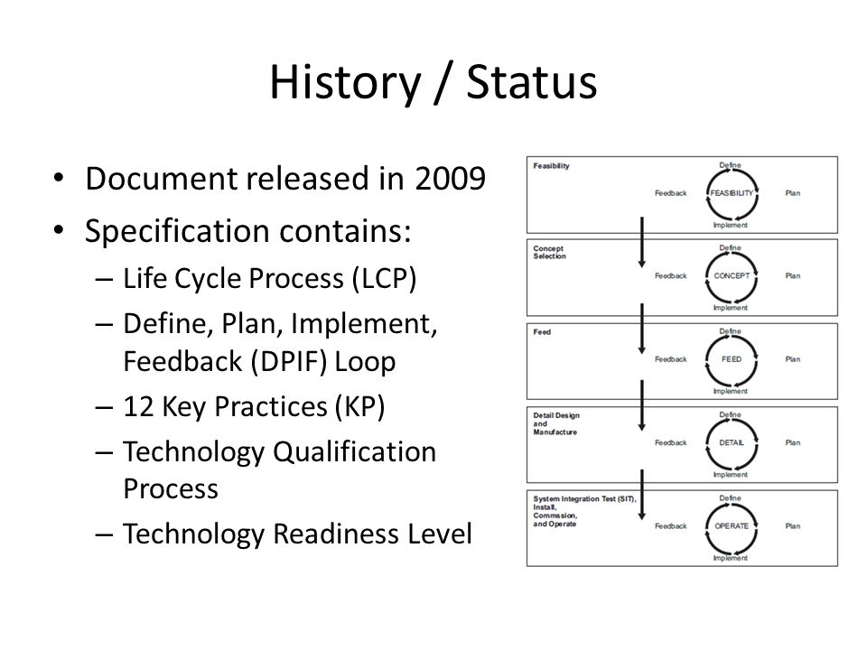 History / Status Document released in 2009 Specification contains: