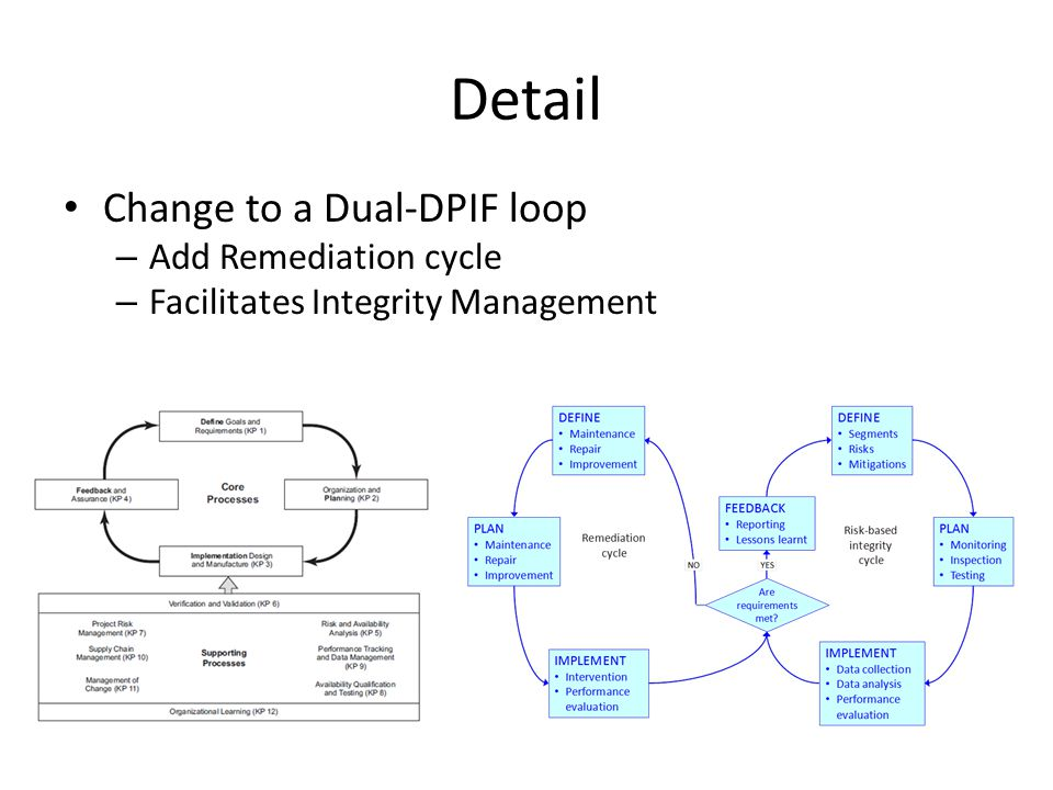 Detail Change to a Dual-DPIF loop Add Remediation cycle