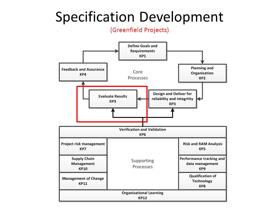 Specification Development (Greenfield Projects)