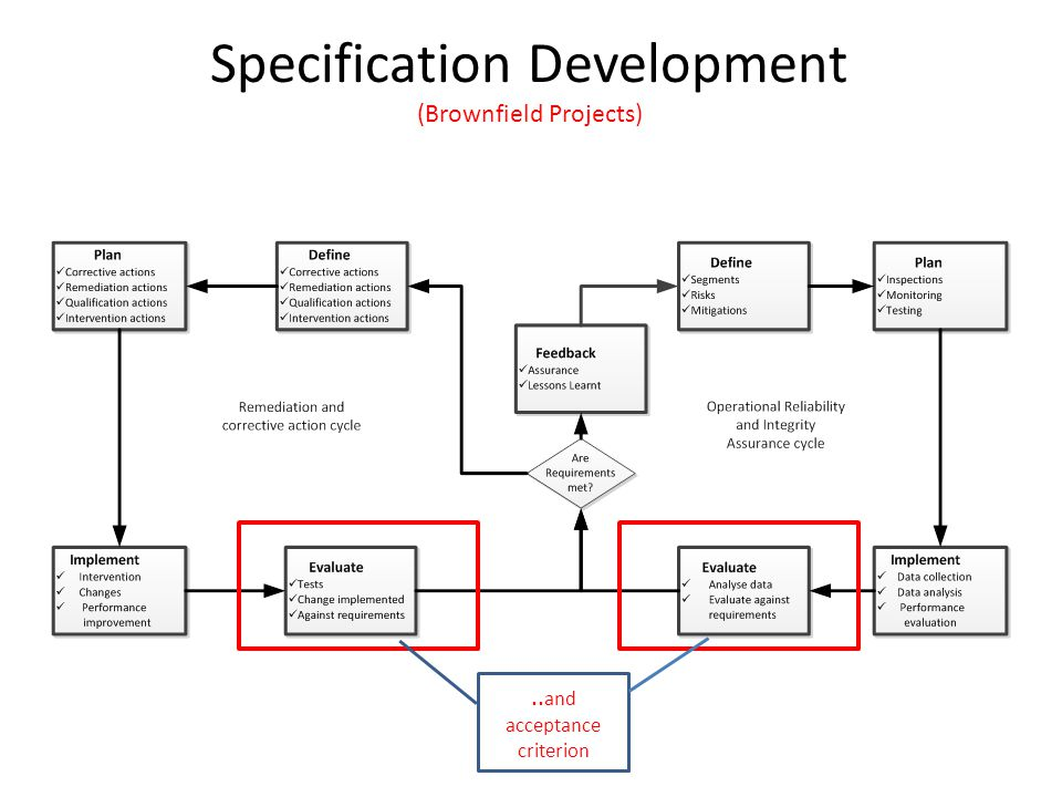 Specification Development (Brownfield Projects)