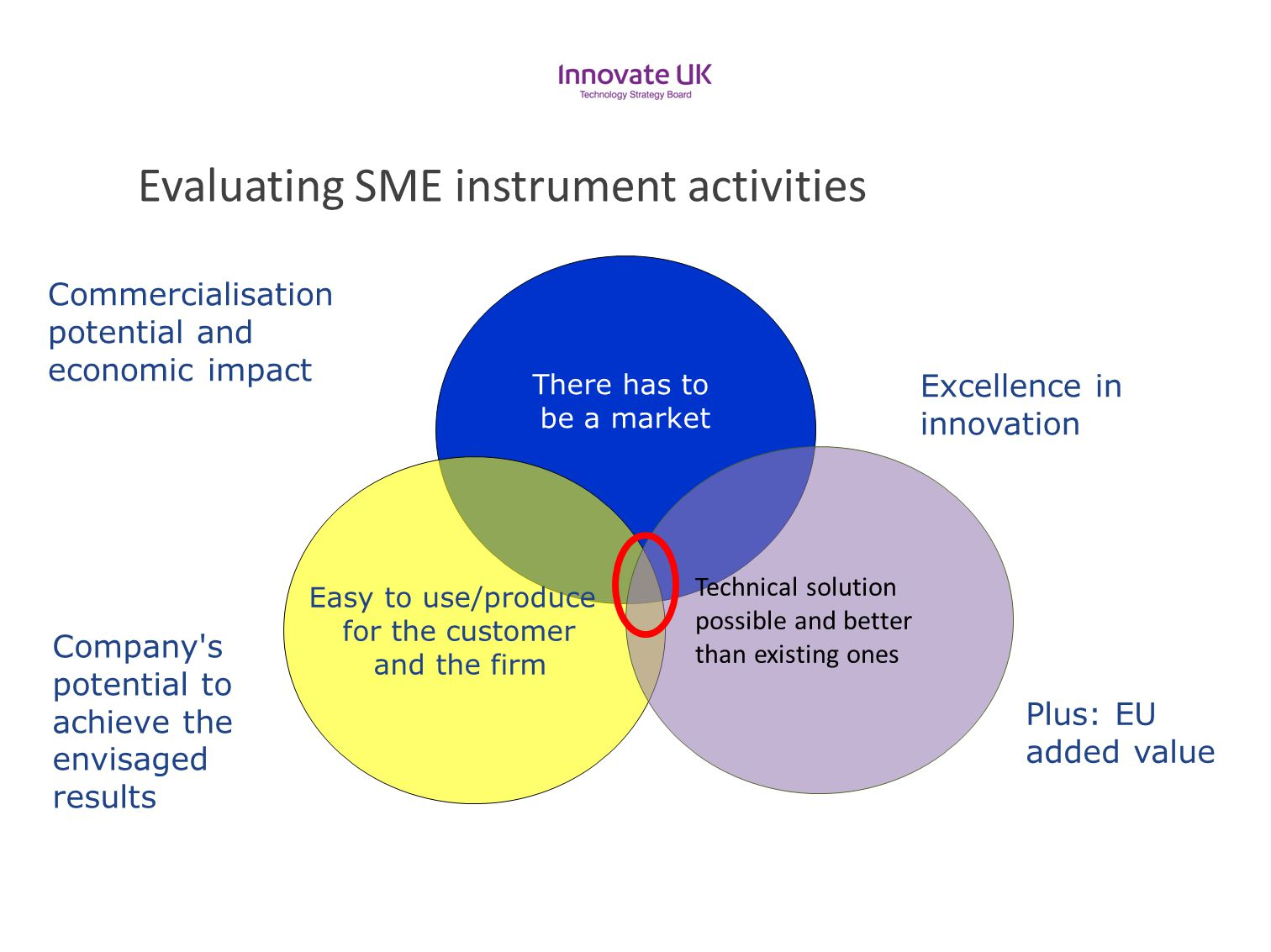 Evaluating SME instrument activities