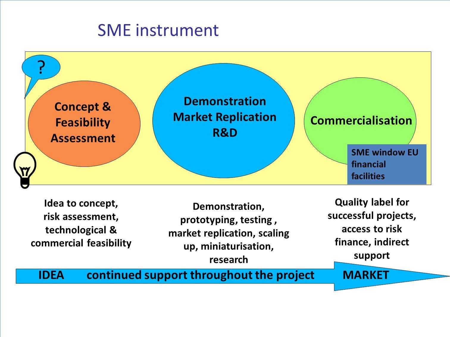 SME instrument Demonstration Market Replication R&D