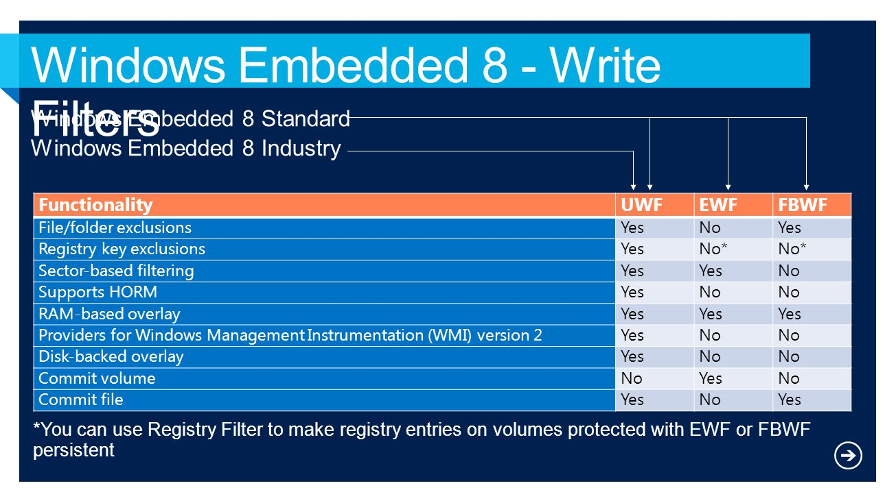 Windows Embedded 8 - Write Filters