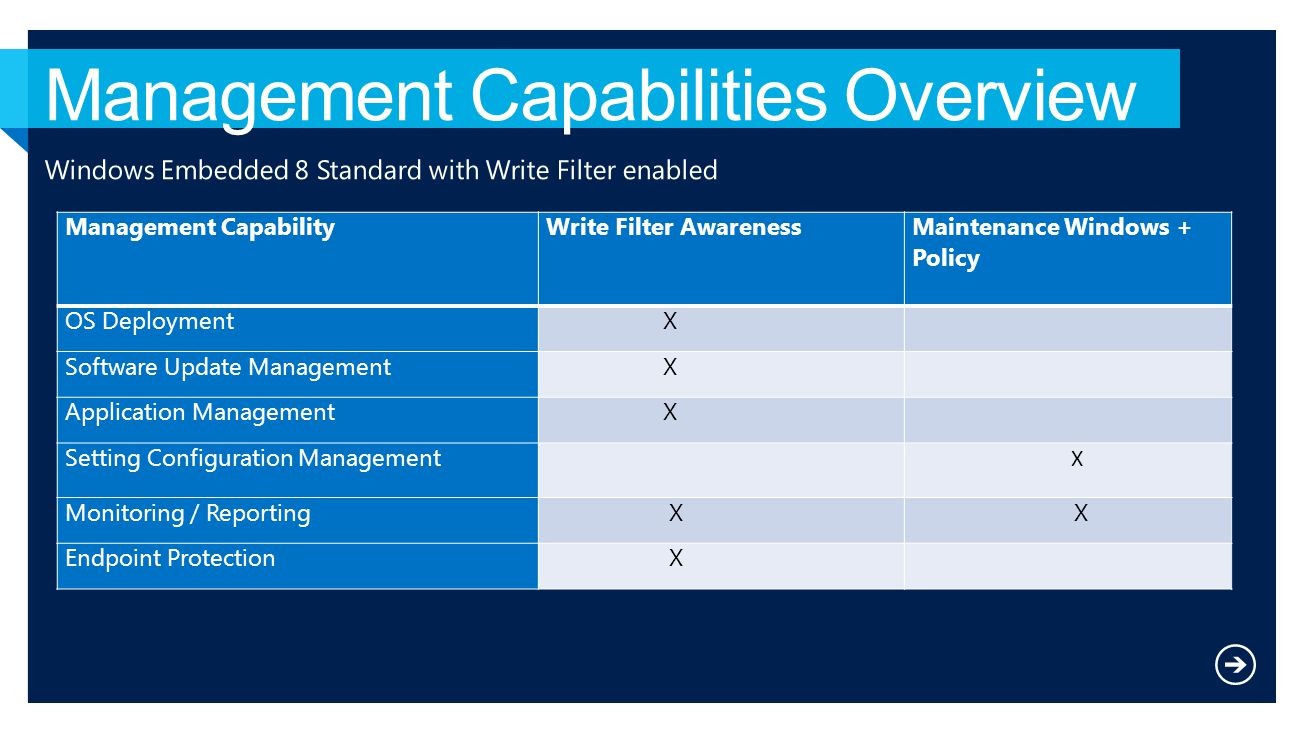 Management Capabilities Overview