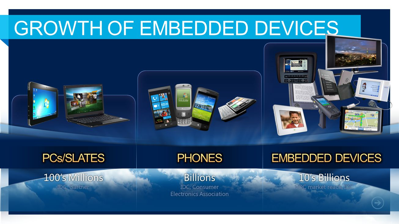 GROWTH OF EMBEDDED DEVICES