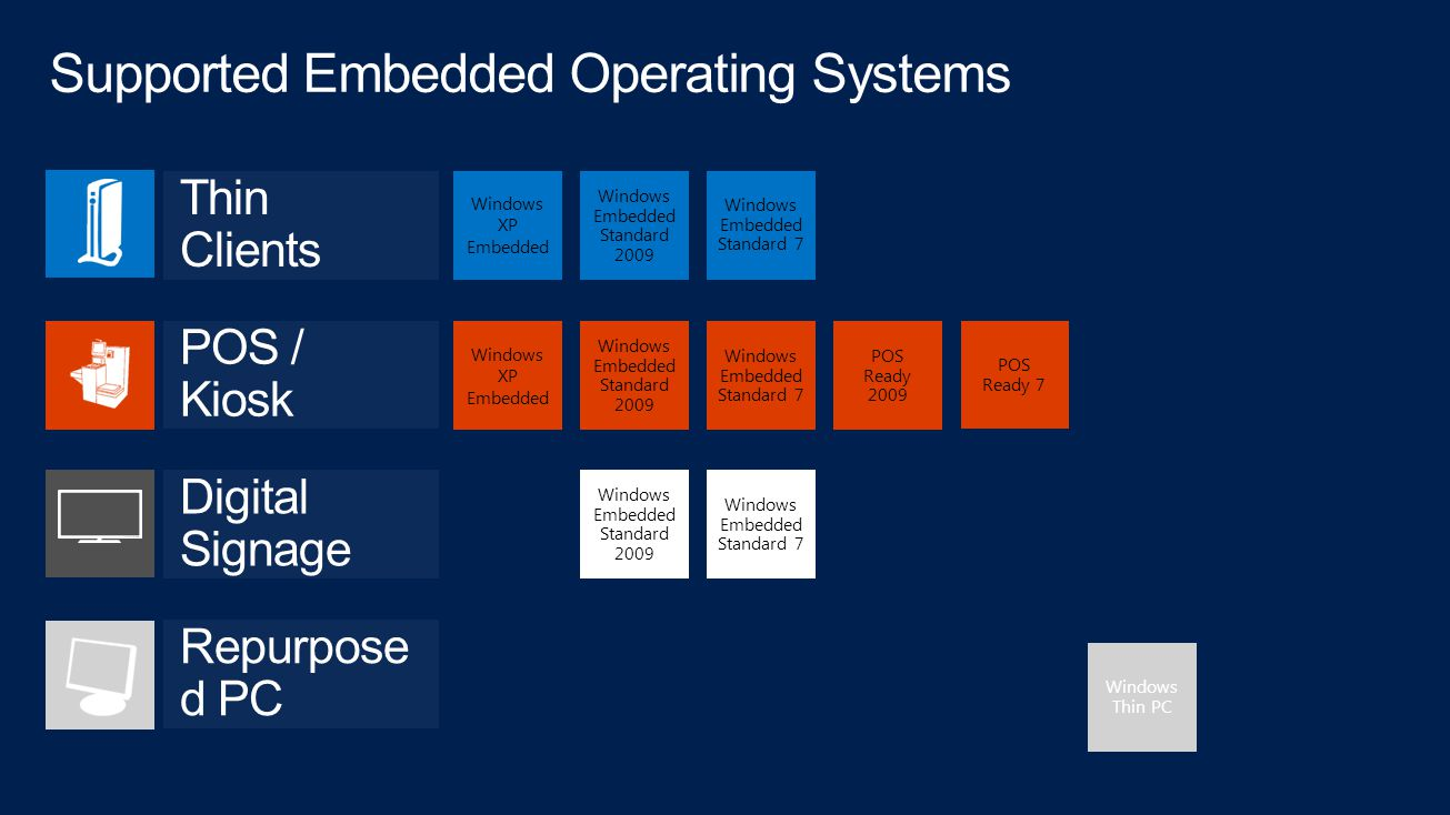 Supported Embedded Operating Systems