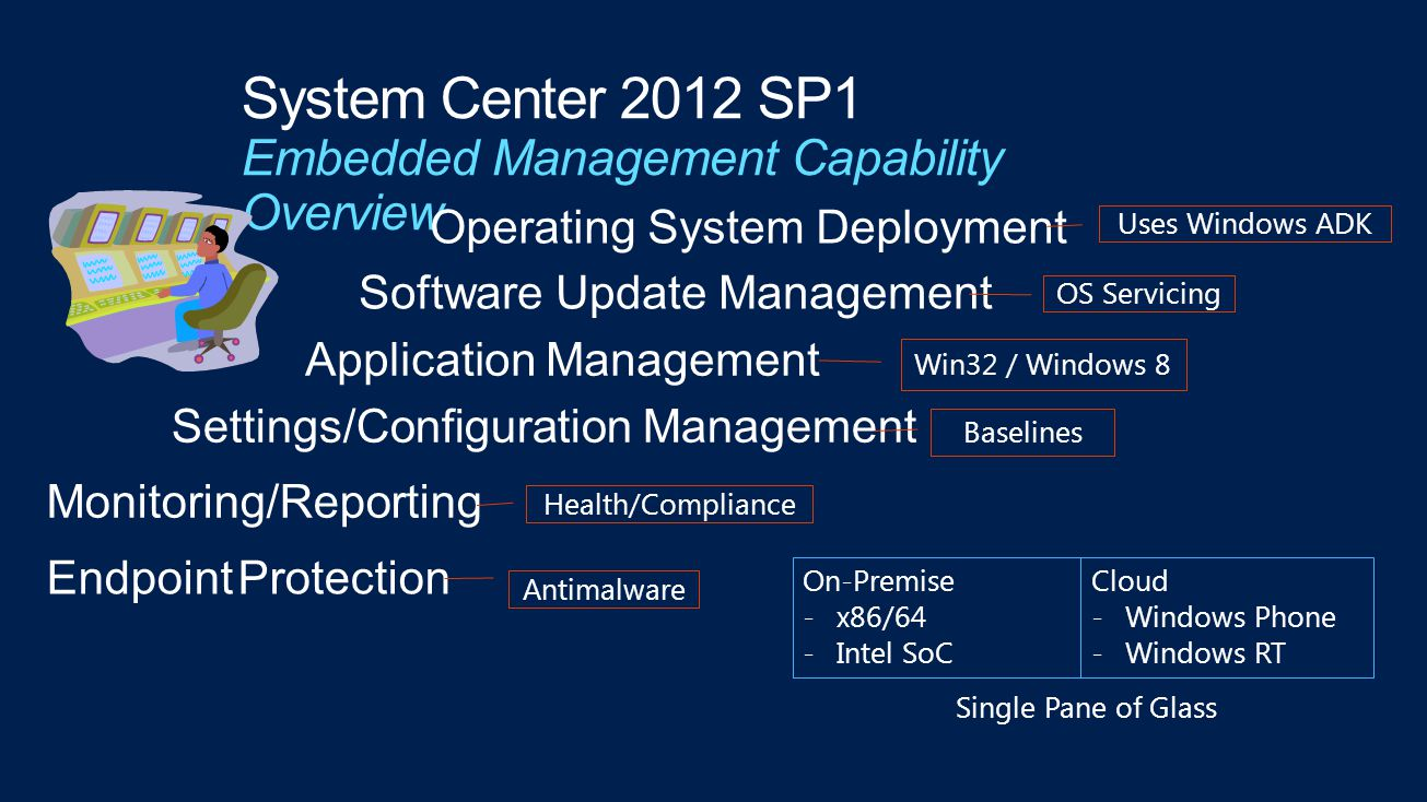 System Center 2012 SP1 Embedded Management Capability Overview